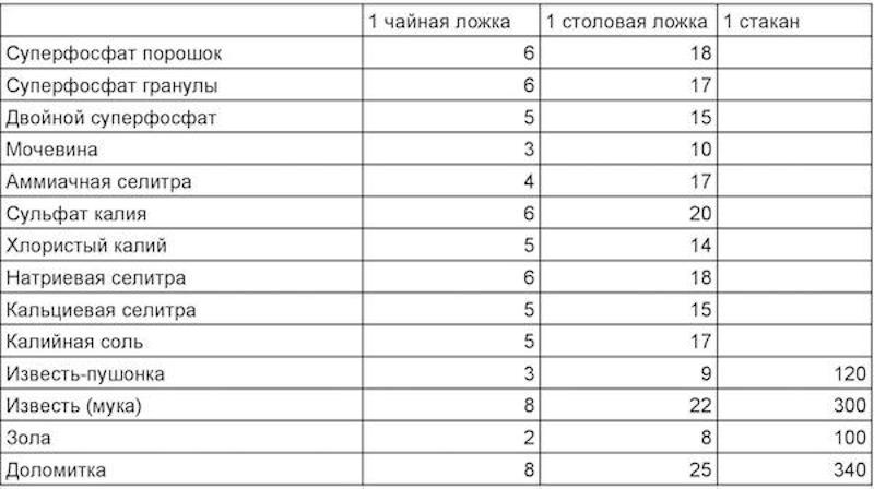 Таблица мер весов удобрений