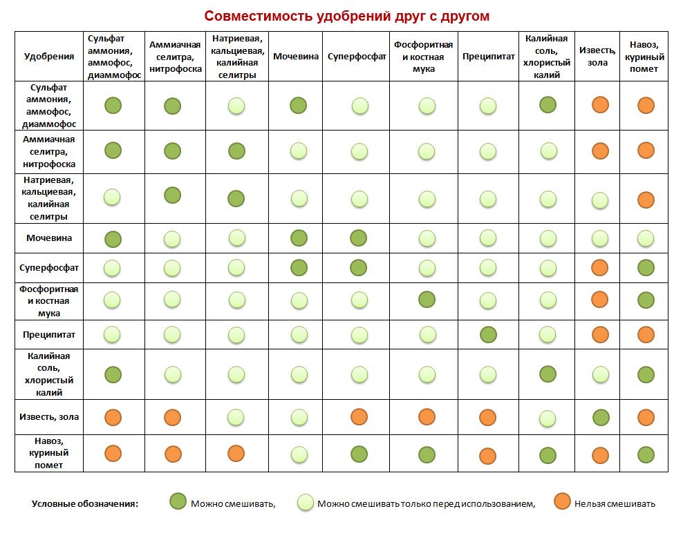 Таблица совместимости удобрений друг с другом